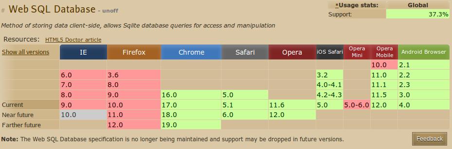 Offline storage and PouchDB